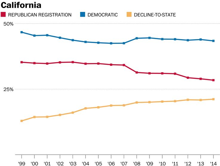 California's Republican party is almost nonexistent. But, why? - The Washington Post