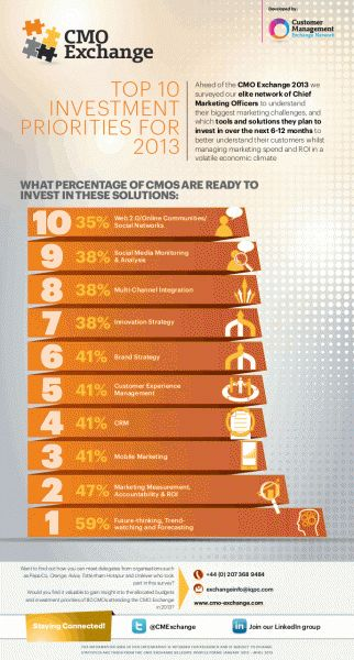 Top 10 Investment Priorities For CMOs In 2013 (Infographic)