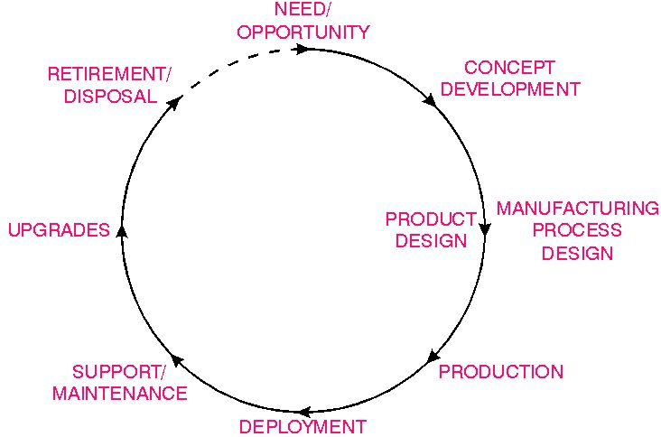 Google product life cycle