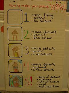 pictures: Classroom Idea, Writing Projects, Drawings Rubrics, Grade Gardens, Homeschool Idea, Workshop Idea, Writing Rubrics, Anchors Charts, Writers Workshop