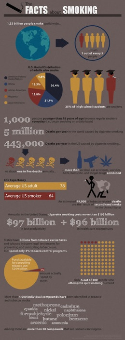 The Facts about Smoking