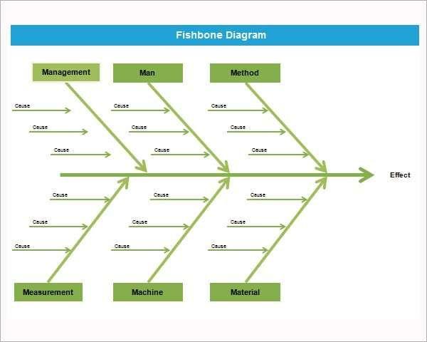 fishbone diagram templates special templates ishikawa diagram