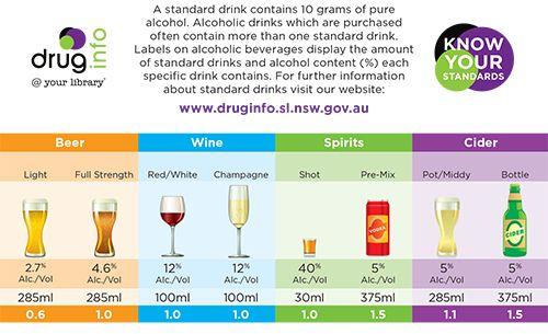 Standard drinks - http://www.druginfo.sl.nsw.gov.au/alcohol/info/standard_drinks.html