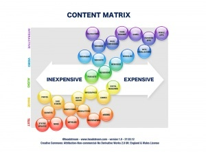 The Content Matrix