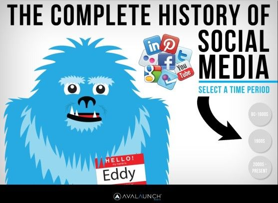 Complete History of Social Media: Then And Now