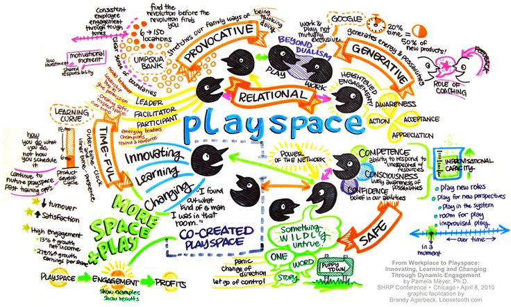 Loosetooth.com > Brandy Agerbeck's Graphic Facilitation Work > From Workplace to Playspace by Pamela Meyer