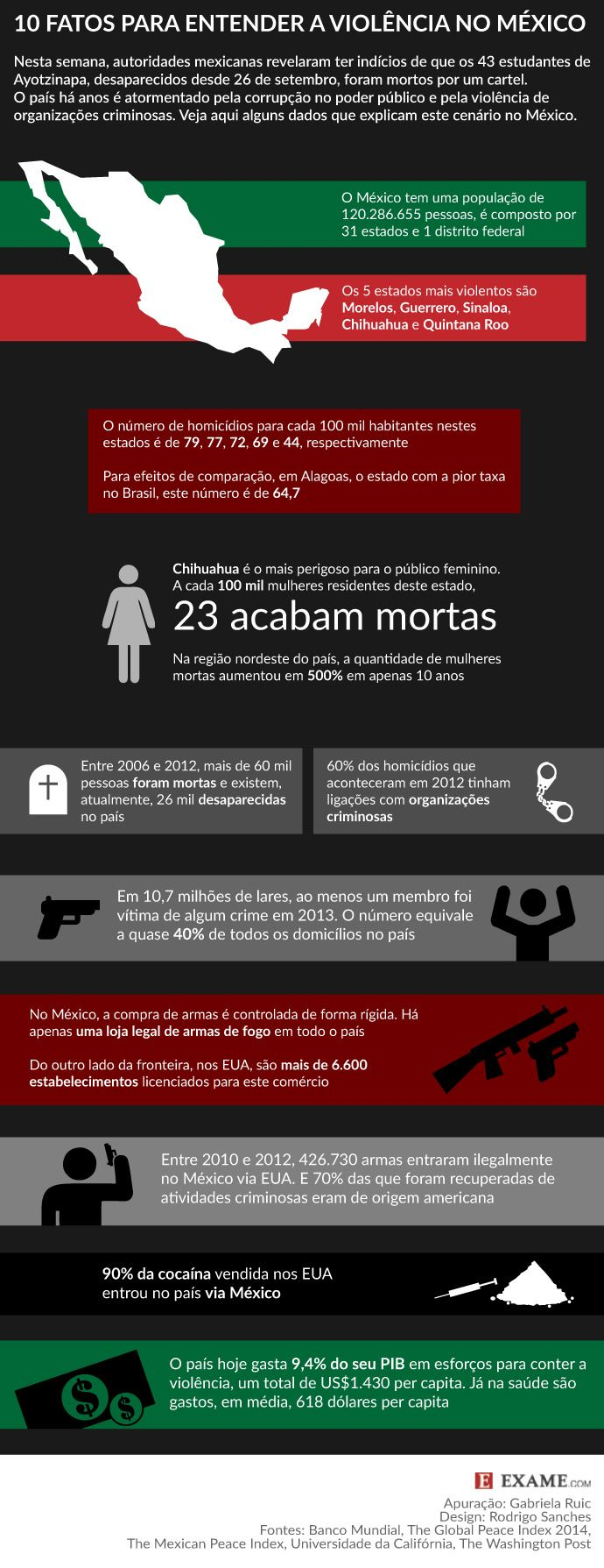 10 fatos para entender a violência no México   EXAME.com: http://exame.abril.com.br/mundo/noticias/10-fatos-para-entender-a-violencia-no-mexico