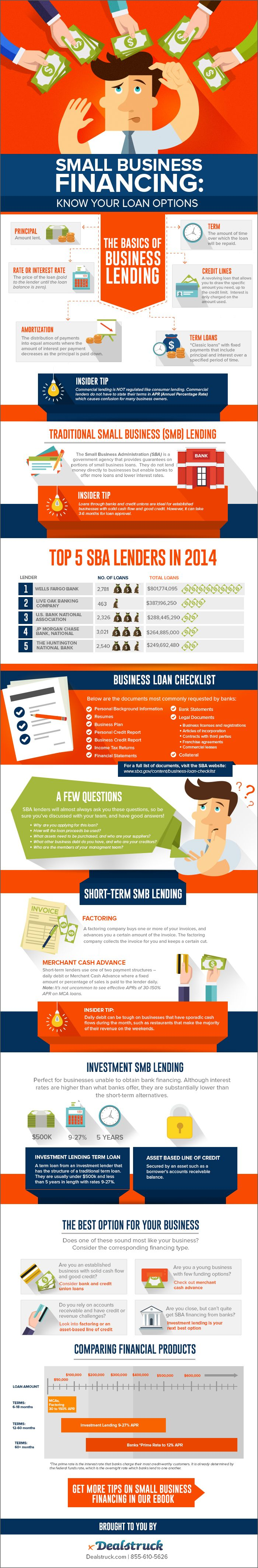 Small Business Financing: Know Your Loan Options - Tipsographic