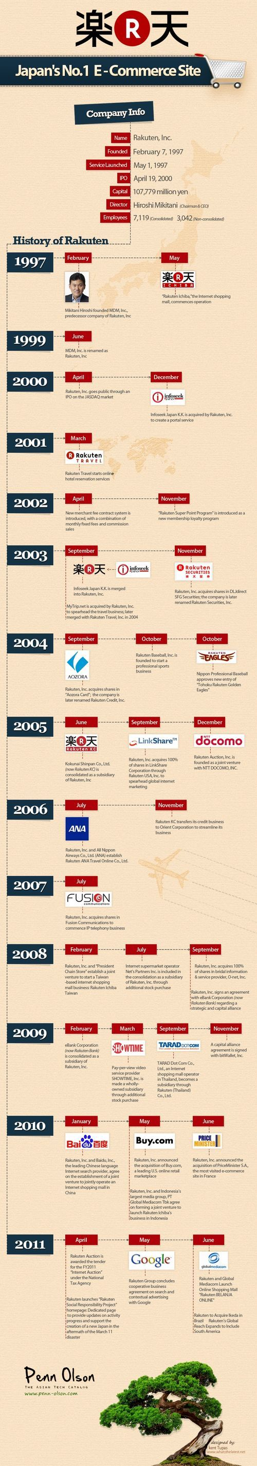 Japan's Number 1 E-Commerce Site: The history of Rakuten.