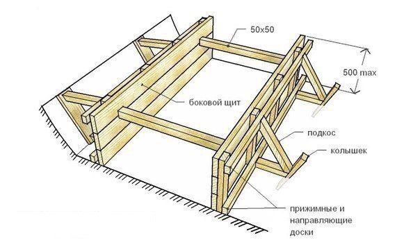 Как сделать опалубку фундамента?   При возведении фундамента, как правило, нельзя обойтись без устройства опалубки. Опалубка – это формообразующая основа, которая обеспечивает сохранение нужной формы бетона после заливки раствора и до полного его застывания. А так как без опалубки не обойтись, то любому человеку, занявшемуся строительством собственного дома, гаража, бани или любой постройки, которая нуждается в устройстве фундамента, приходит в голову вопрос «как сделать опалубку для…