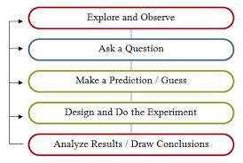 chart scientific method empty class - Google Search