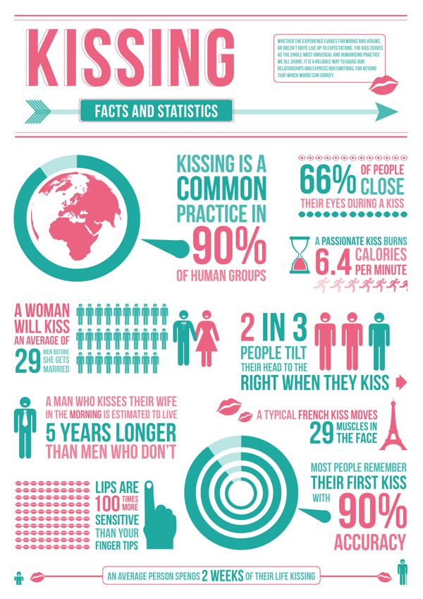 Kissing Infographic by Ashley Bryant, via Behance