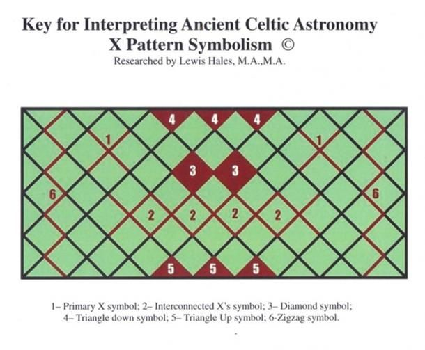 Research Decodes Ancient Celtic Astronomy Symbols and Links them to Jungian Archetypes | Ancient Origins