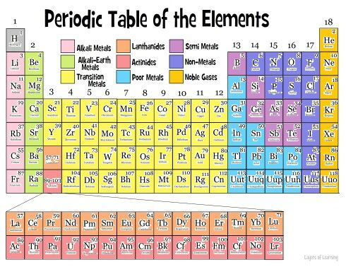 What are the columns on a periodic table of elements called?