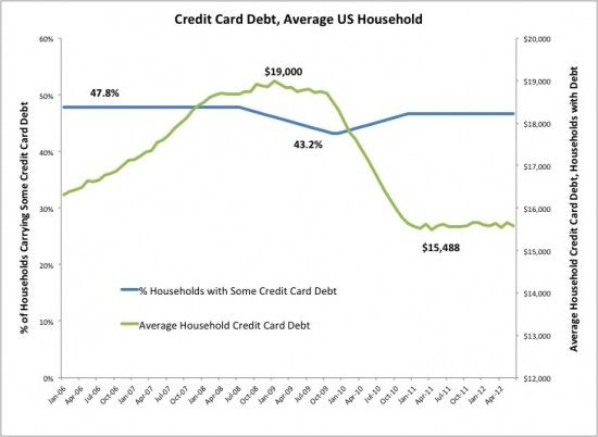 American Household Credit Card Debt Statistics through 2012