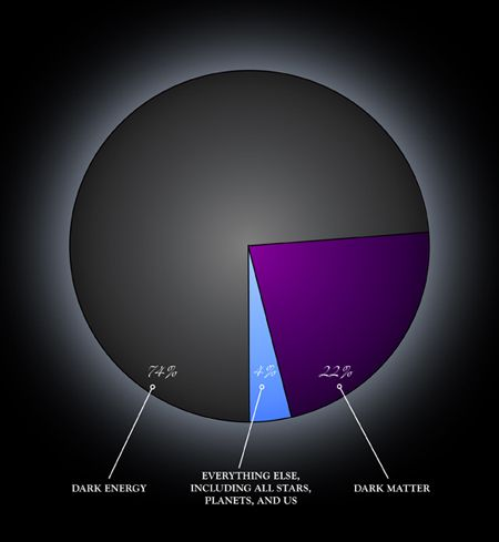 """The universe as we know it, with its billions of stars and hundreds of billions of galaxies, amounts to only 4% of what it actually is. What's the rest? According to recent reports, 23% is """"dark matter"""" and 73% is """"dark energy."""" Astronomers may not know what dark matter is, but inferring its presence allowed them to pursue in a new way an eternal question: What is the fate of the universe?"""