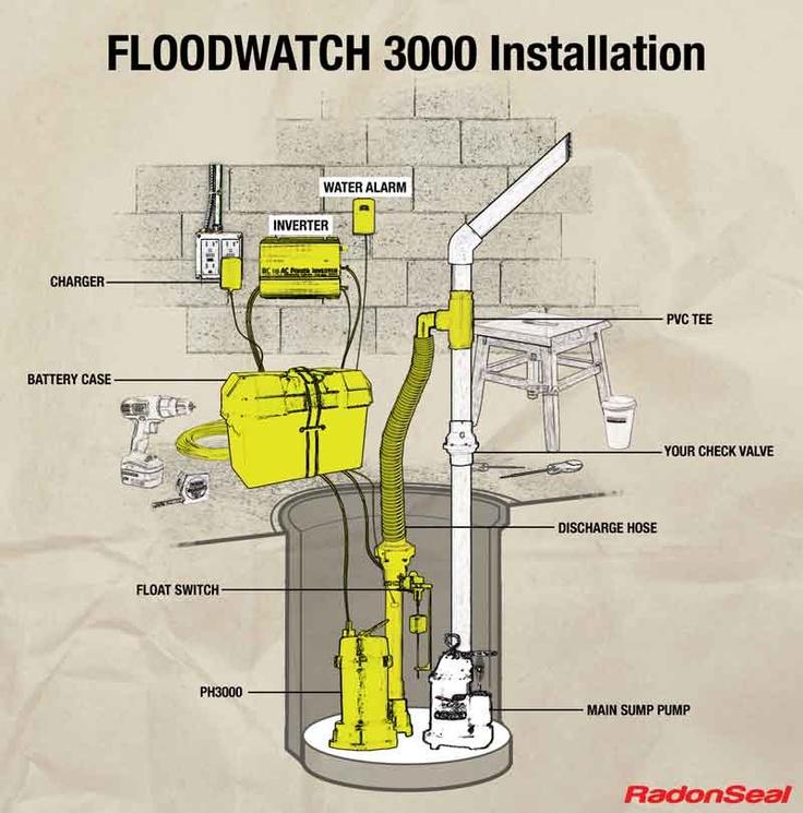 25 Best Sump Sewage Information Images On Pinterest Sump Pump Basement Ideas And Pumps