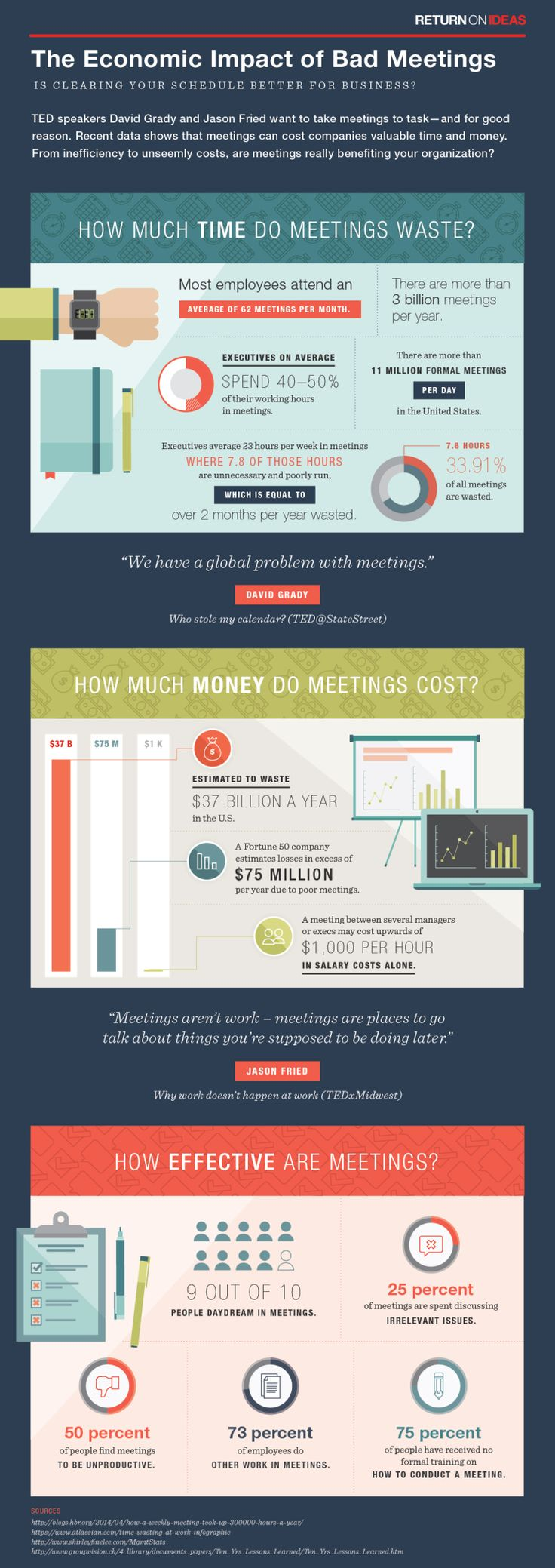 Everyone who has ever been to a meeting needs to read this one! The economic impact of bad meetings | ideas.ted.com