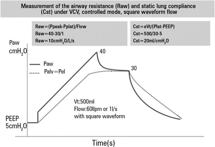 VCV - volume-controlled ventilation. Paw - airway pressure; PEEP - positive end-expiratory pressure; Vt - tidal volume; ...