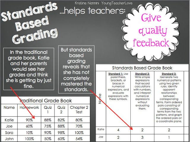 Young Teacher Love: Walking Through Standards Based Grading. Three HUGE blog posts and a HUGE freebie with over 30+ pages to help you understand and implement standards based grading!! FREE