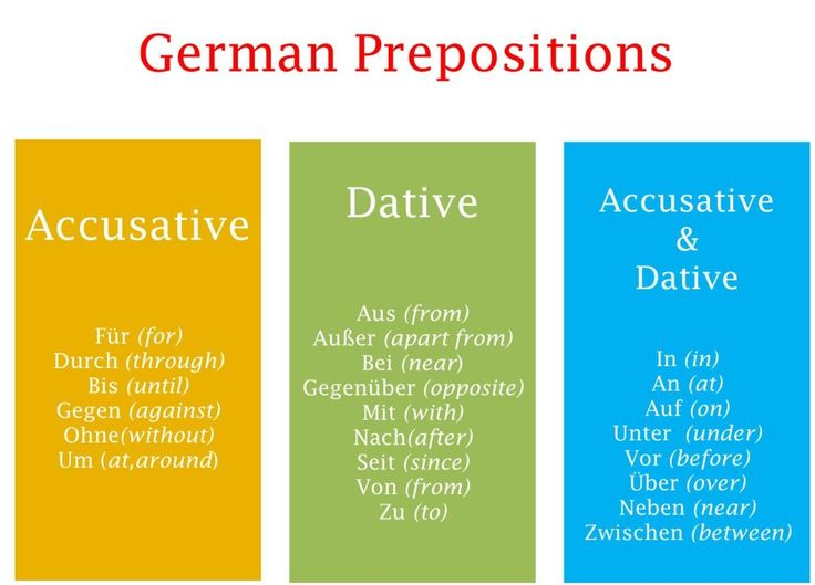 German prepositions list with cases accusative and dative