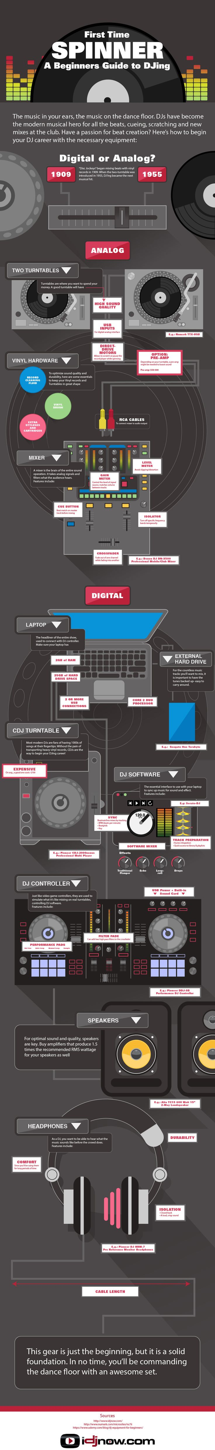First Time Spinner: A Beginner's Guide to DJing - Do you fancy an infographic? There are a lot of them online, but if you want your own please visit http://www.linfografico.com/prezzi/ Online girano molte infografiche, se ne vuoi realizzare una tutta tua visita http://www.linfografico.com/prezzi/