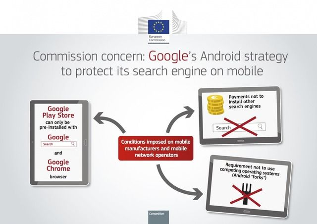 European Commission Accuses Google of Violating Antitrust Regulations With Android - http://iClarified.com/54882 - The European Commission has informed Google of its preliminary view that the company is in breach of EU antitrust rules, abused its dominant position by imposing restrictions on Android device manufacturers and mobile network operators.