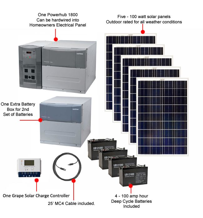 Earthtech Products Ultimate 4800 Watt Hour Solar Generator Kit With 500 Watts Of Solar Power For Homes And Off Solar Power House Solar Panels Best Solar Panels