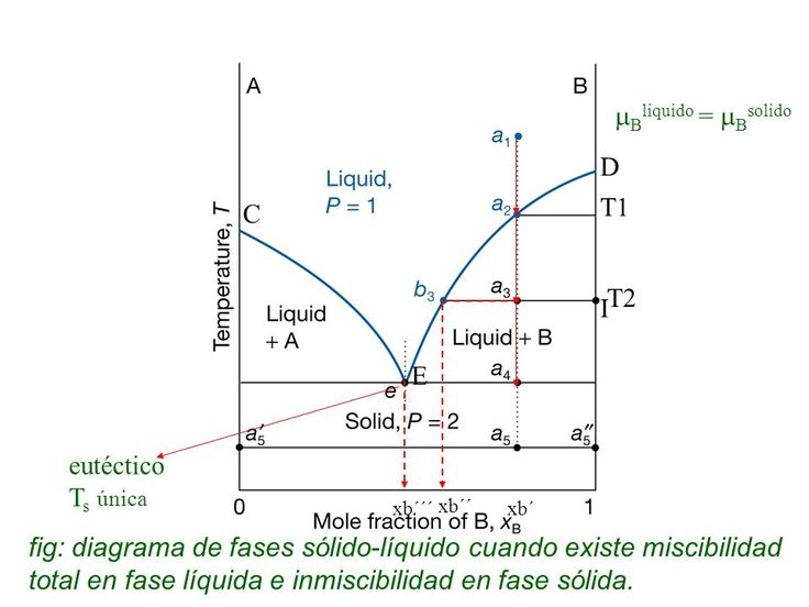 Diagrama de equilibrio de aleaciones totalmente solubles en estado liquido e insolubles en estado sólido - Google Bilaketa