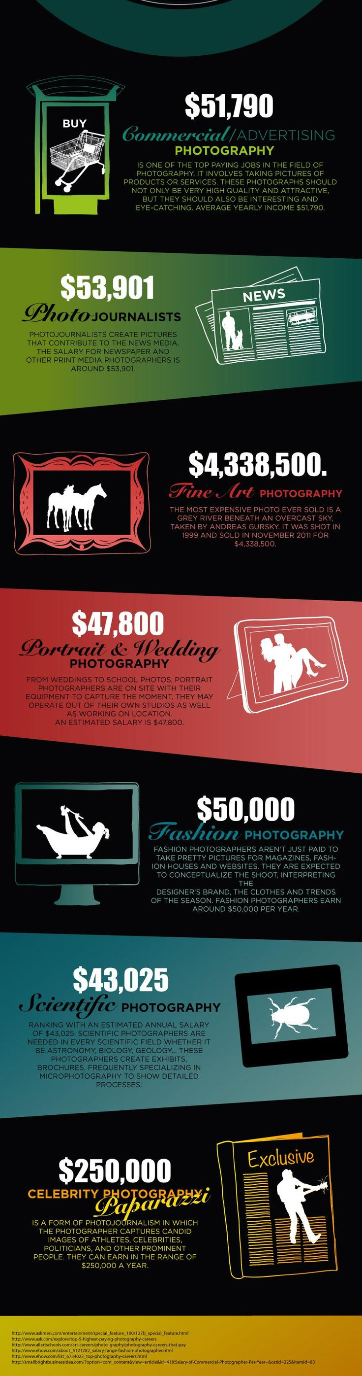 Top Paying Photography Jobs
