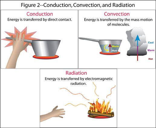 Conduction: the process in which heat is transferred directly through a material independent of the bulk motion of the material; this is responsible for why tile feels colder than a cloth mat even though they are at the same temperature; the thermal conductivity of the tile is greater than that of the cloth mat; heat flows from the warmer body (feet) to the cooler body (tile)