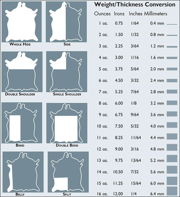 Leather Hide Parts and Thickness Conversion Chart