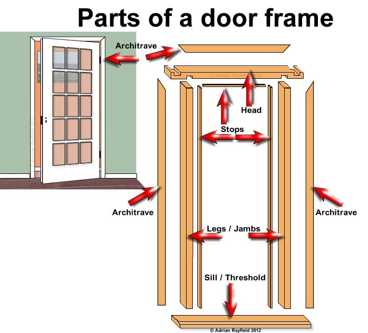 Door frame door window frame parts for Exterior door components