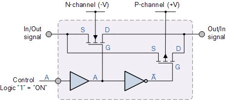 Combinational Logic Circuits using Logic Gates