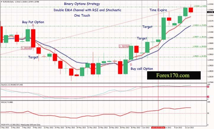 RSI and EMA simple strategy for binary trading