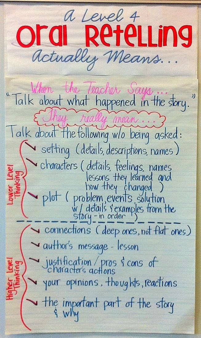 Hello Literacy: Give students a roadmap when you ask them to retell the story and their thinking after a oral reading record.