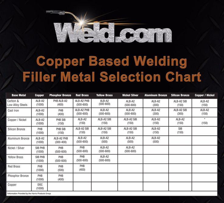 Image result for tig filler rods chart Copper welding
