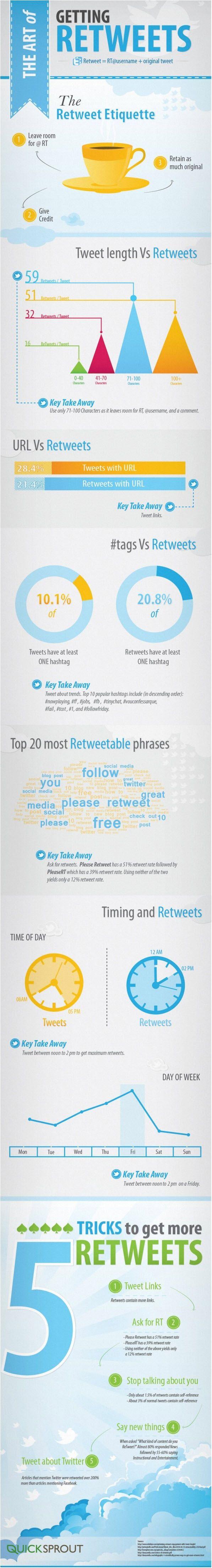 How to Get More #Retweets on Twitter - Jeffbullas's Blog via Vicente de Vicq