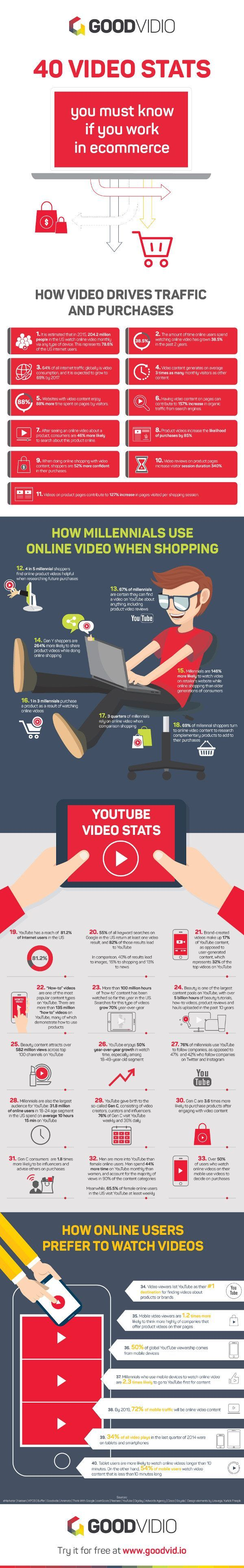 40 E-Commerce Video Stats and Ideas for Marketers | Infographic