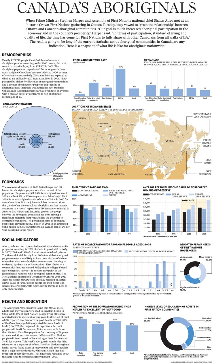 BY THE NUMBERS: A snapshot of #Canada's #aboriginals | #demographics #natives #population #findbetter