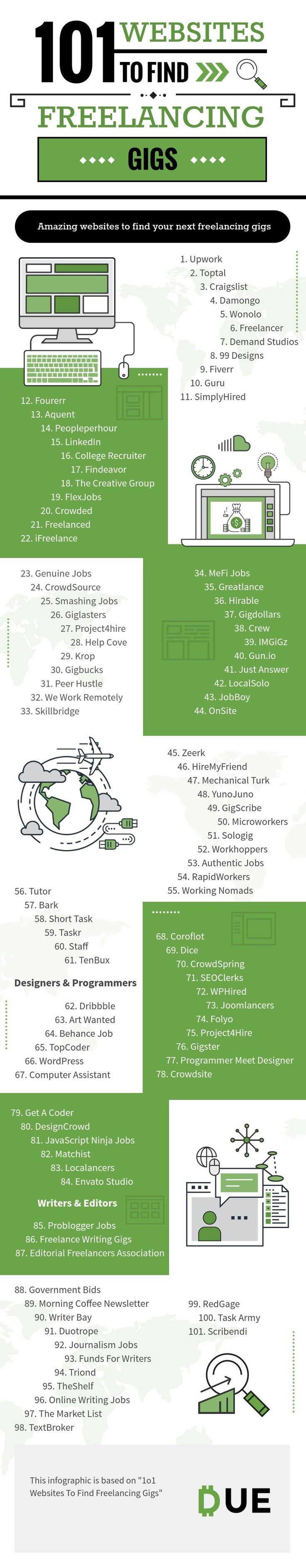 101 Websites To Get Freelance Jobs Fast - #infographic #huntinginfographic
