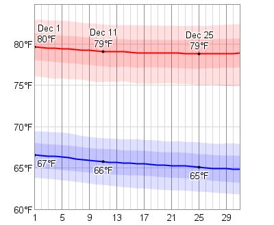 I think I will be able to handle this in December! Average Weather In December For Hilo, Hawaii, USA - WeatherSpark
