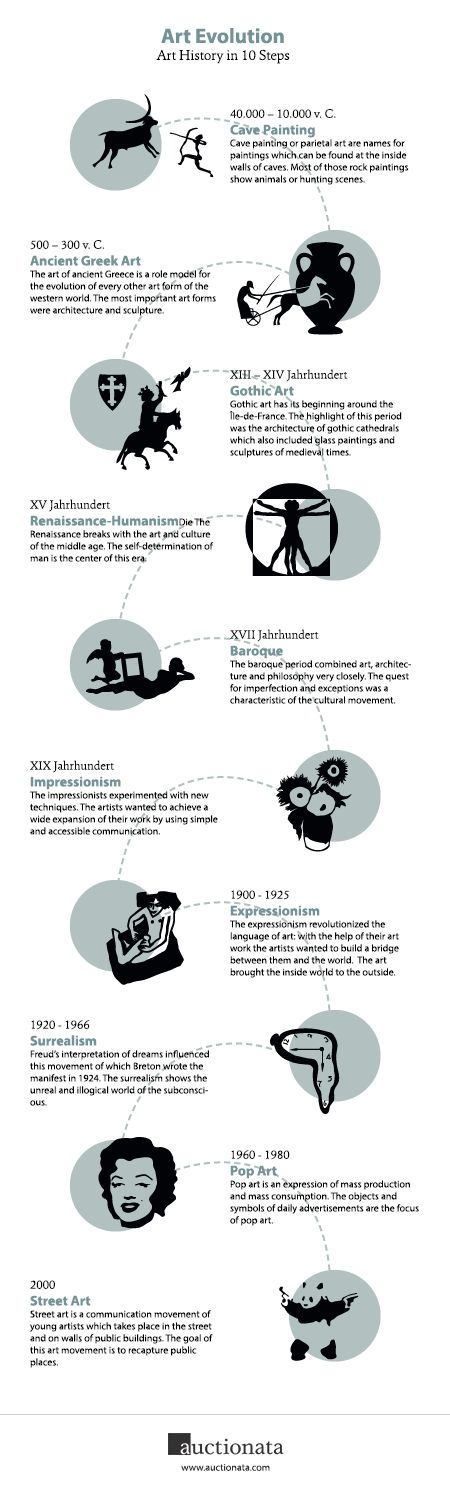 The infographic introduces the different artistic movements, starting with cave paintingsand landing to the youngest global styles of art like Pop Art and Street Art that became well-known through artists like Warhol and Banksy are pathfinders for the future development of art.