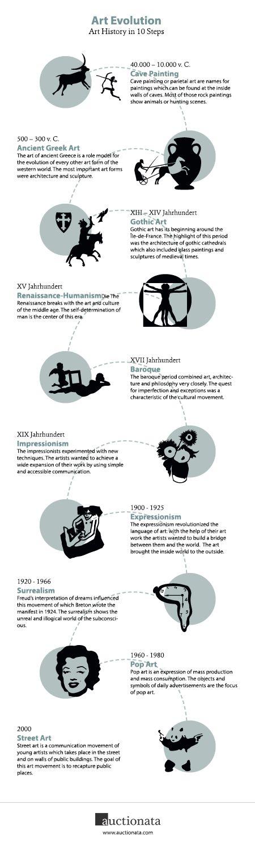 Art Evolution: The History of Art in Ten Steps - Tipsögraphic