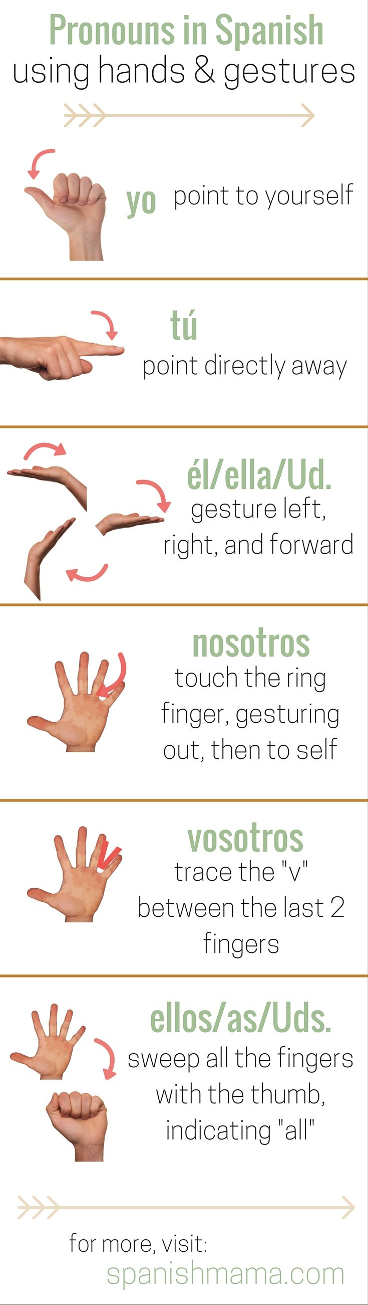 """Concrete, """"hands-on"""" way to teach and practice the pronouns in Spanish. Assign a pronoun to each finger, and use a gesture with that finger each time you say the pronoun. When the pronouns are internalized, use this for verbs as well."""