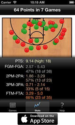 Basketball Ball Handling Tips | Basketball Tipsand Tricks