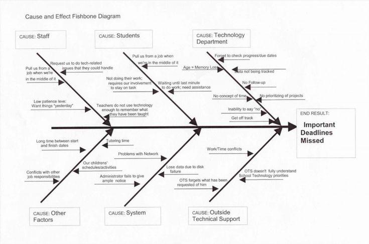 Blank Fishbone Diagram Template Word Unique ishikawa ...