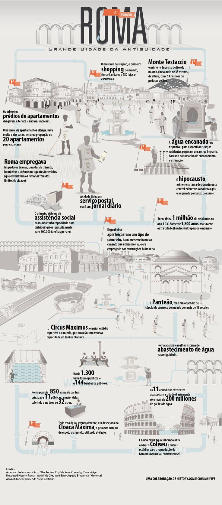 Infográfico sobre #Roma, um dos maiores impérios do nosso planeta