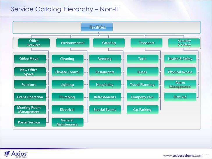 15 best itil service tree images on Pinterest Service tree, Coding - services catalogue examples
