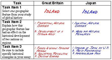 global history essay rubric